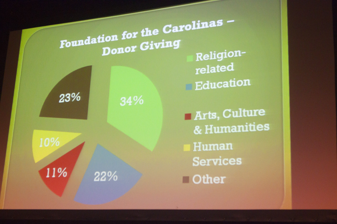 Future of Charlotte's Arts & Cultural Groups Image 2